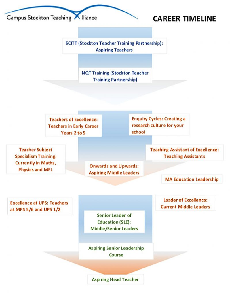 CSTA Timeline pic2